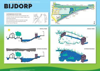 Bord-Waterberging-Bijdorp